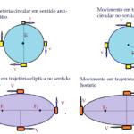Física - Mecânica, cinemática.