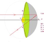 Física - Ótica Geométrica - Espelhos esféricos