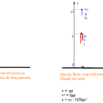 Física - Mecânica - Movimento de queda livre