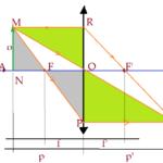 Física - Ótica Lentes esféricas