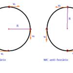 Física - Mecânica, Cinemática. Movimento circular.