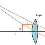 Física - Ótica geométrica