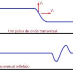 Física - Movimentos ondulatórios
