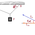 FI.ME.013-01 - Física - Mecânica. Equilíbrio estático de corpo rígido.