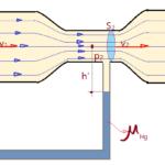 FI.ME.018-02-Física - Mecânica - Hidráulica - Hidrodinâmica (II)