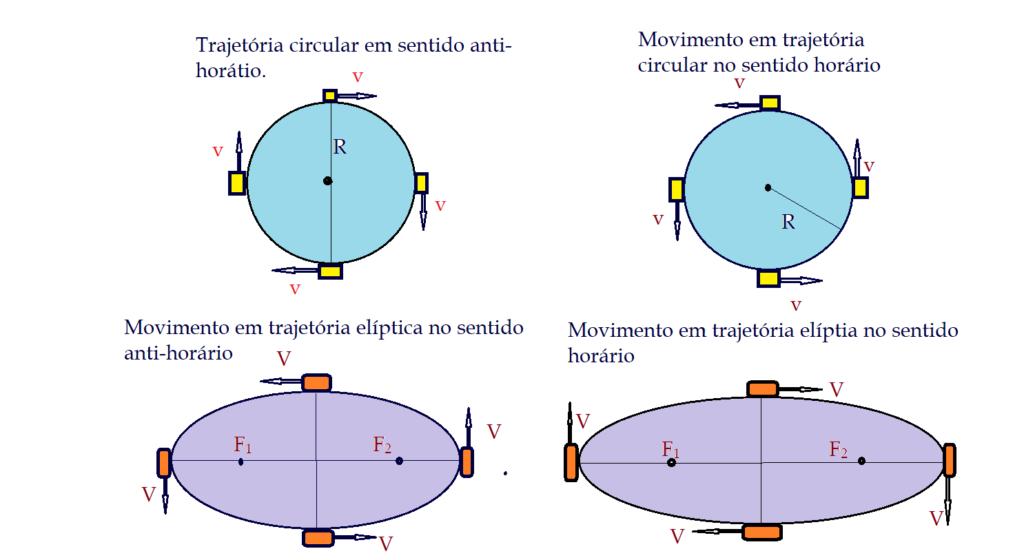 Trajetórias circulares e elípticas