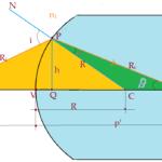 Física - Ótica geométrica. Equação de Halley
