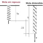 Física - Mecânica, Elasticidade