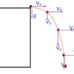 Física - Mecânica, Movimentos Compostos.